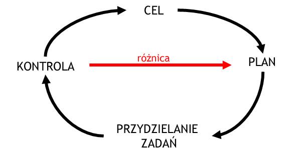 przydzielanie_zadan