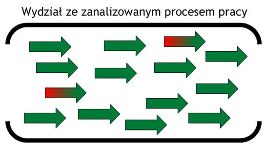 Wydział ze zanalizowanym procesem pracy